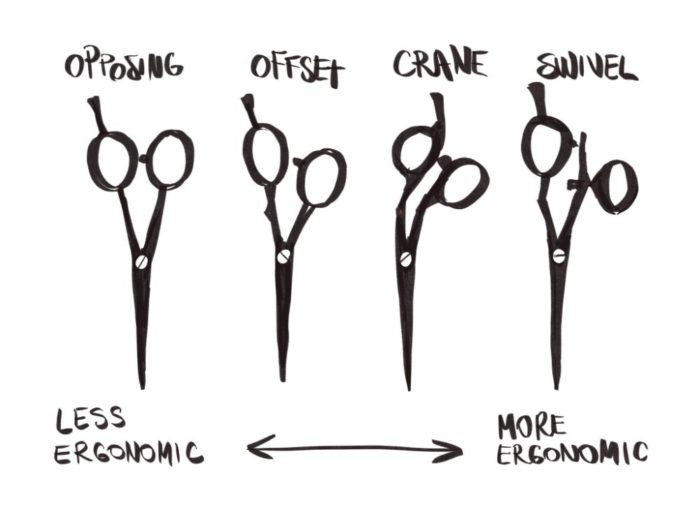 hair scissor handle types: offset, crane, opposing, swivel